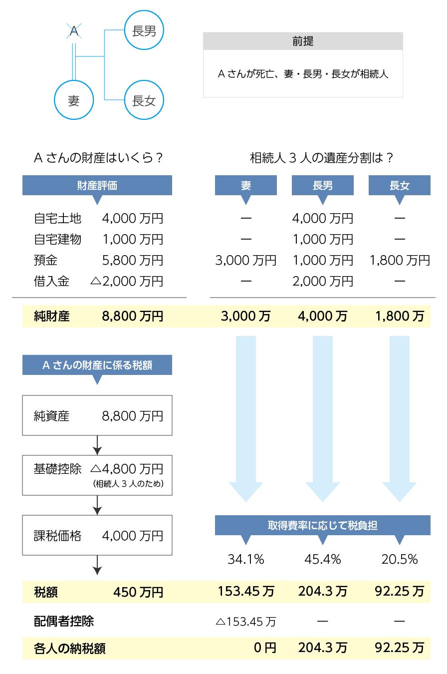 相続税の計算体系
