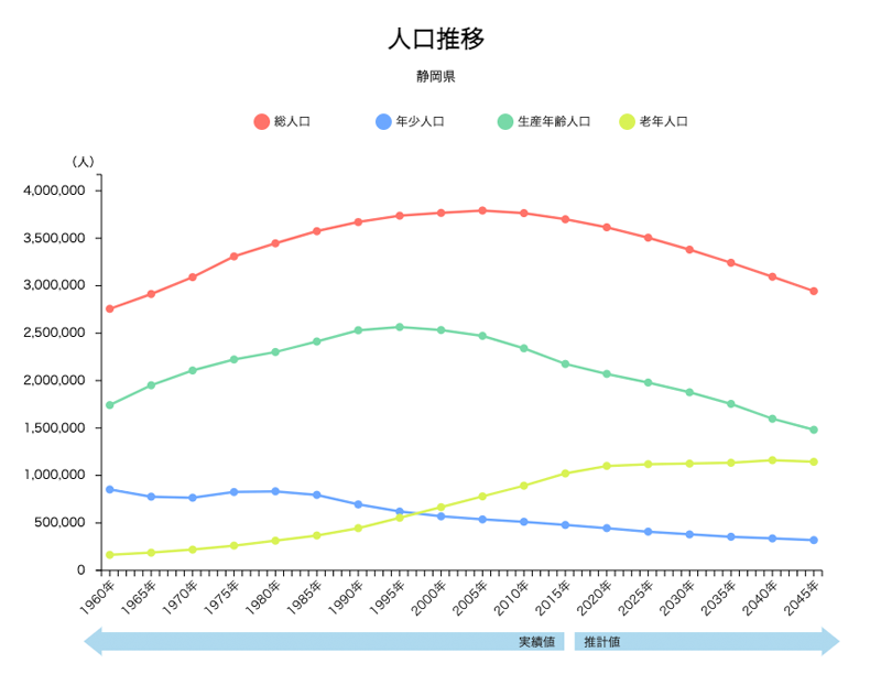 RESASによる静岡県の人口推移